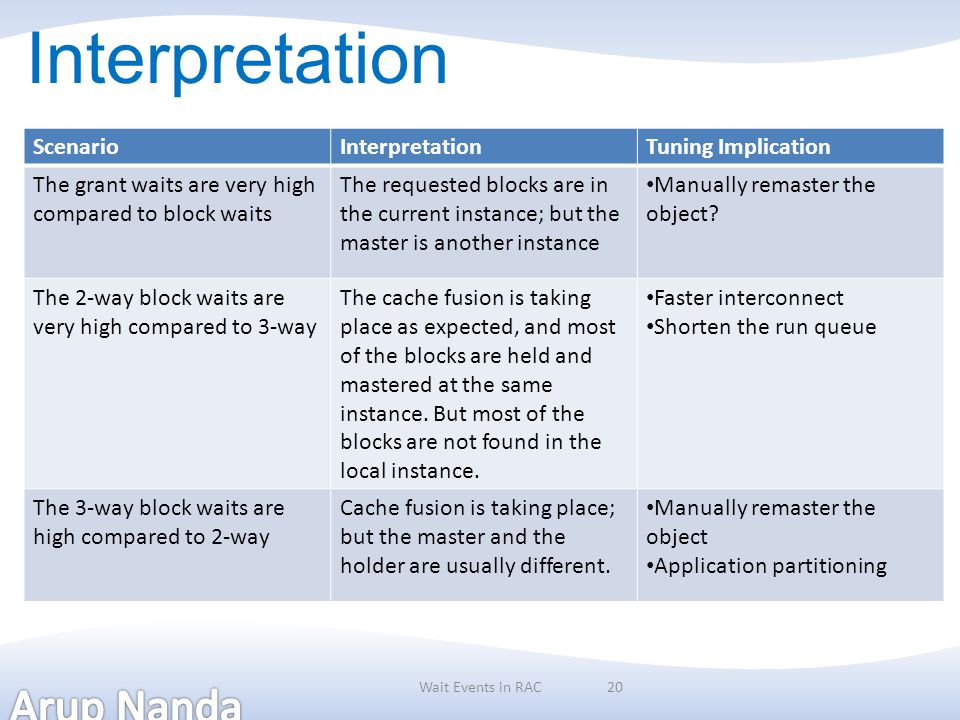 Interpretation ScenarioInterpretationTuning Implication The grant waits are very high compared to block waits The requested blocks are in the current