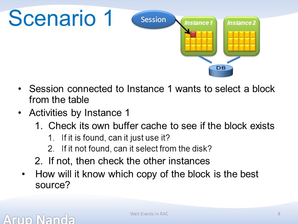 Scenario 1 Session connected to Instance 1 wants to select a block from the table Activities by Instance 1 1.Check its own buffer cache to see if the