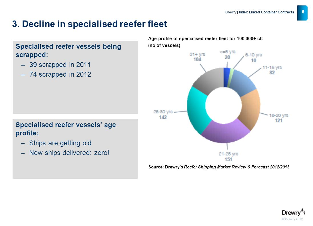 © Drewry 2012 5 Drewry | Index Linked Container Contracts 3. Decline in specialised reefer fleet Specialised reefer vessels being scrapped: –39 scrapp