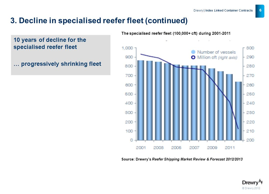 © Drewry 2012 7 Drewry | Index Linked Container Contracts 4.