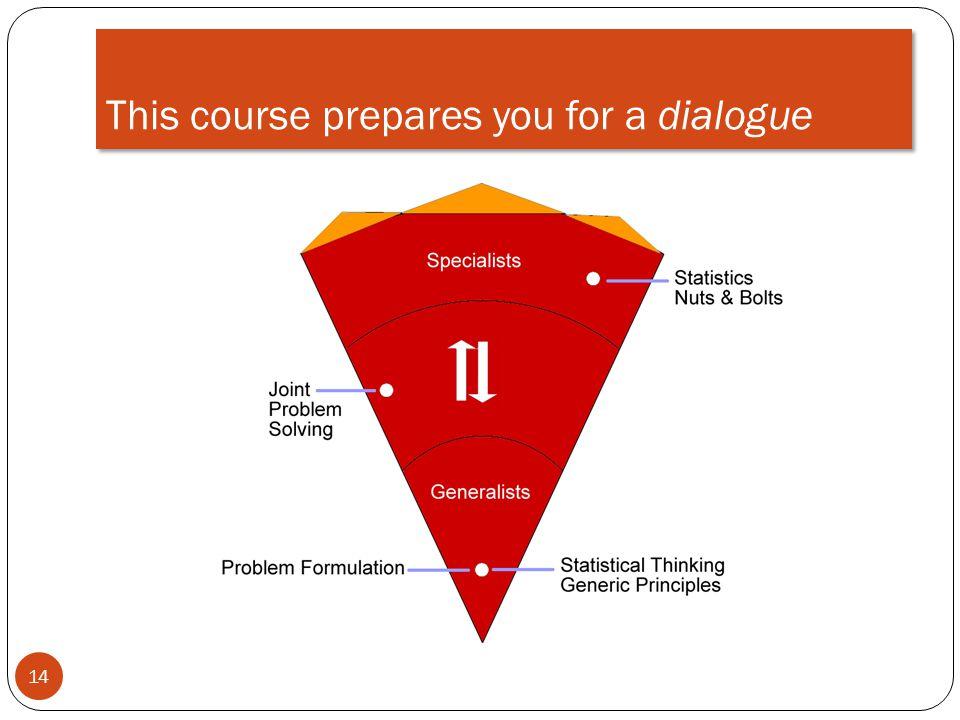 This course prepares you for a dialogue 14