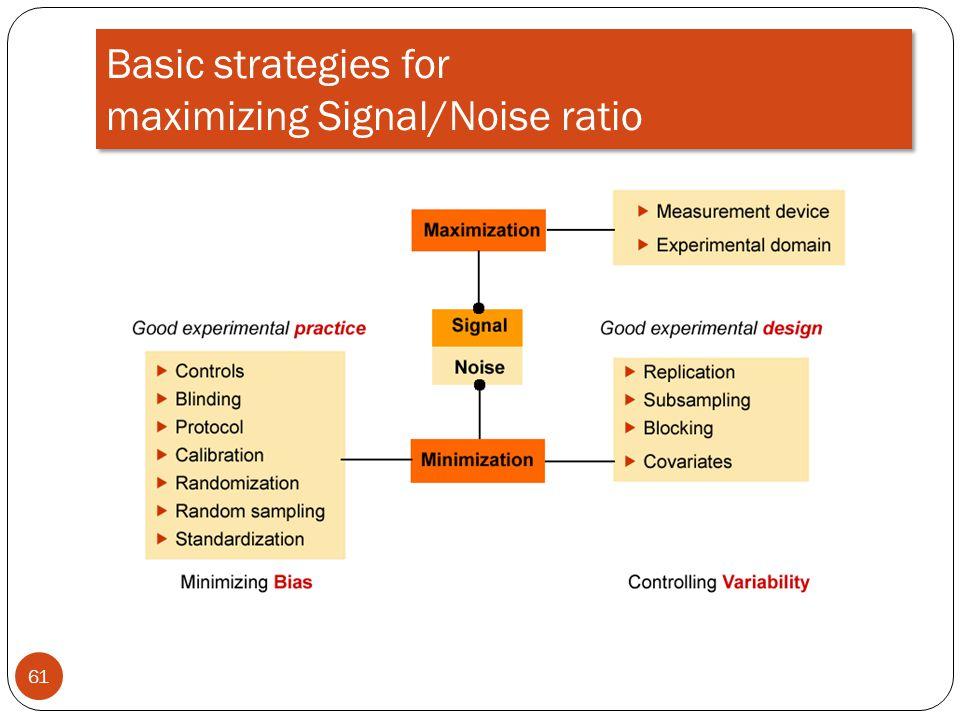 Basic strategies for maximizing Signal/Noise ratio 61