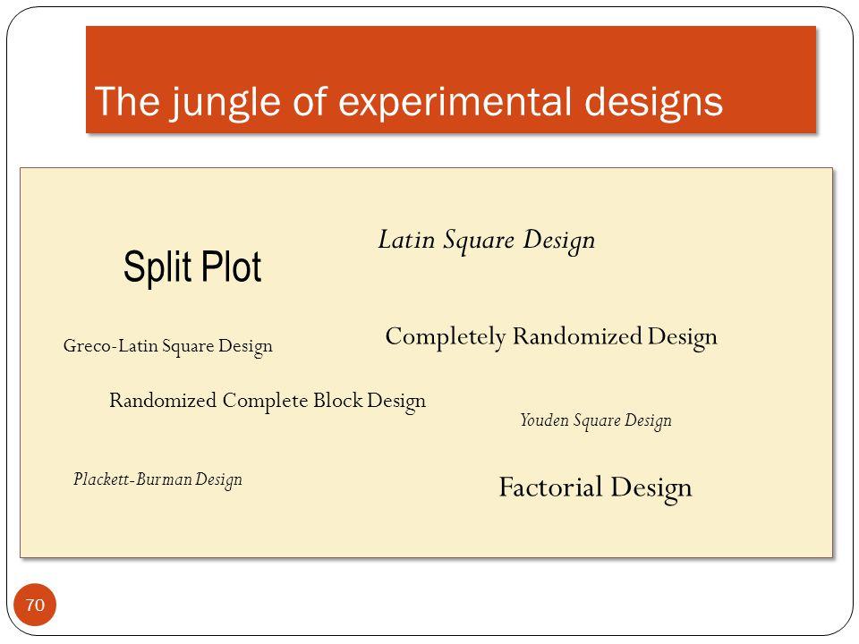 The jungle of experimental designs 70 Split Plot Completely Randomized Design Randomized Complete Block Design Latin Square Design Greco-Latin Square