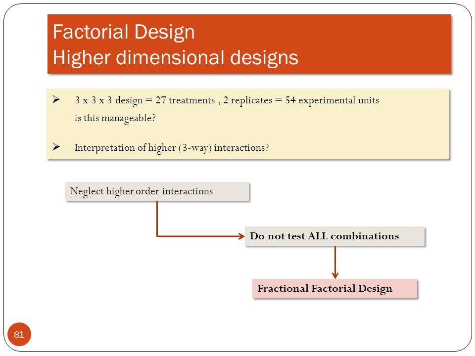 Factorial Design Higher dimensional designs 81 3 x 3 x 3 design = 27 treatments, 2 replicates = 54 experimental units is this manageable? Interpretati