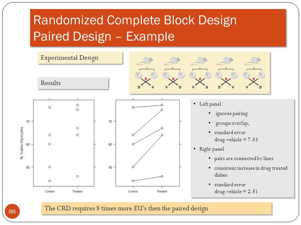 Randomized Complete Block Design Paired Design – Example 86 Experimental Design Results Left panel ignores pairing groups overlap, standard error drug