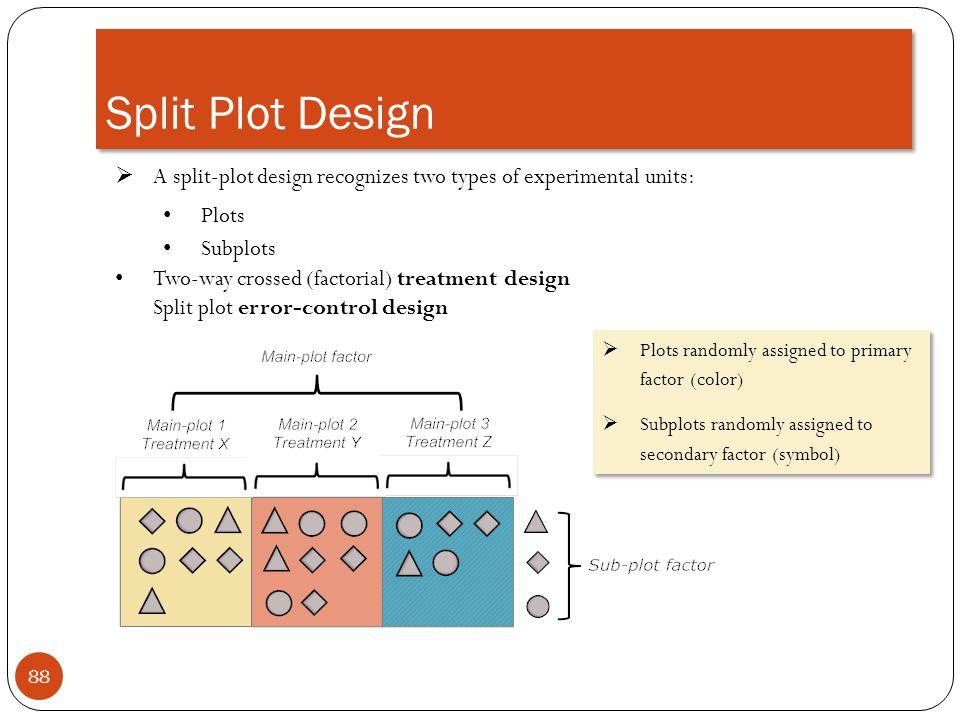 Split Plot Design 88 A split-plot design recognizes two types of experimental units: Plots Subplots Two-way crossed (factorial) treatment design Split