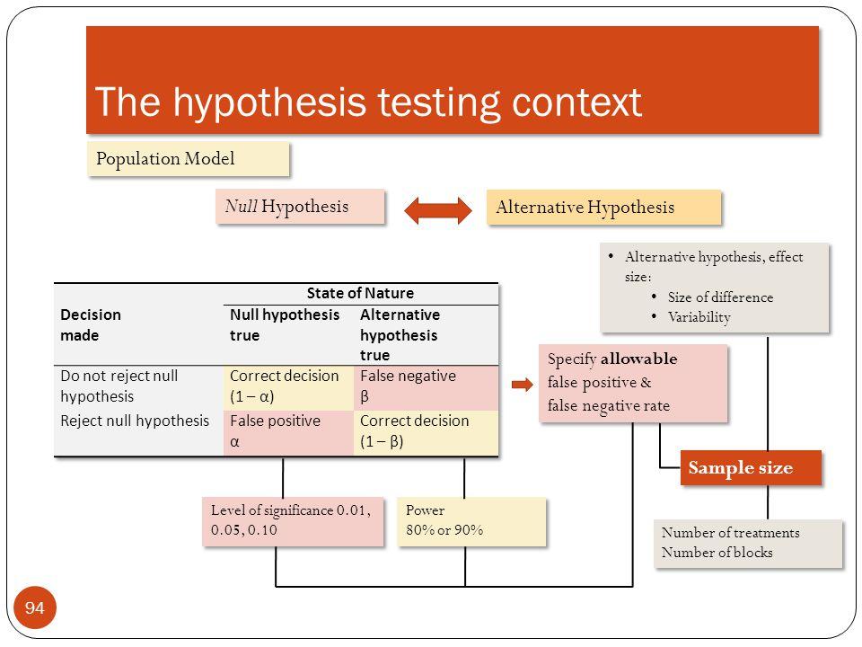 The hypothesis testing context 94 Population Model Null Hypothesis Alternative Hypothesis Specify allowable false positive & false negative rate Level