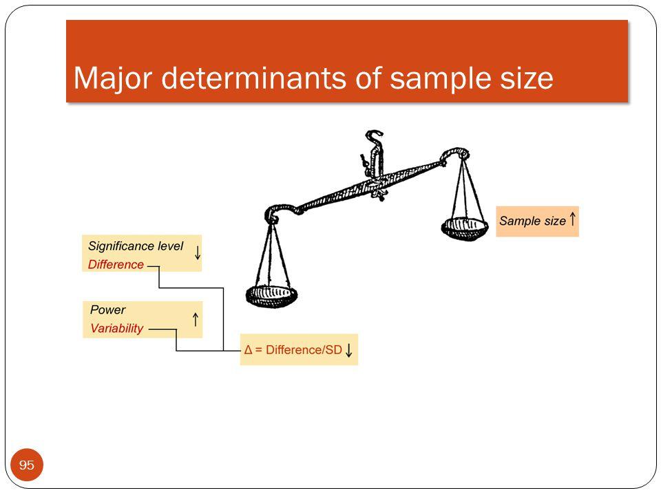 Major determinants of sample size 95