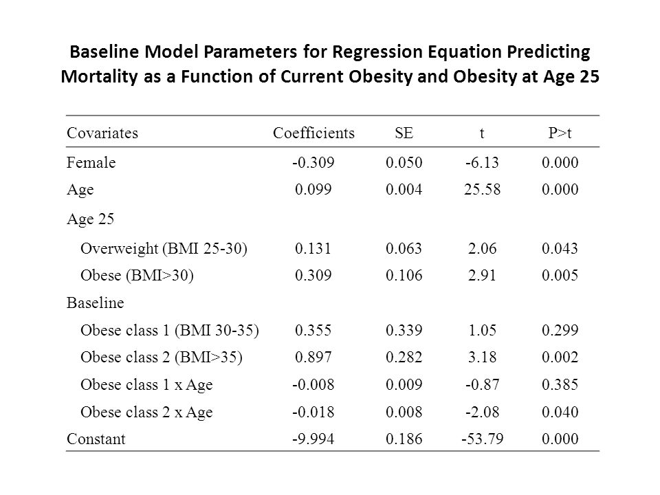 Baseline Model Parameters for Regression Equation Predicting Mortality as a Function of Current Obesity and Obesity at Age 25 CovariatesCoefficientsSEtP>t Female-0.3090.050-6.130.000 Age0.0990.00425.580.000 Age 25 Overweight (BMI 25-30)0.1310.0632.060.043 Obese (BMI>30)0.3090.1062.910.005 Baseline Obese class 1 (BMI 30-35)0.3550.3391.050.299 Obese class 2 (BMI>35)0.8970.2823.180.002 Obese class 1 x Age-0.0080.009-0.870.385 Obese class 2 x Age-0.0180.008-2.080.040 Constant-9.9940.186-53.790.000