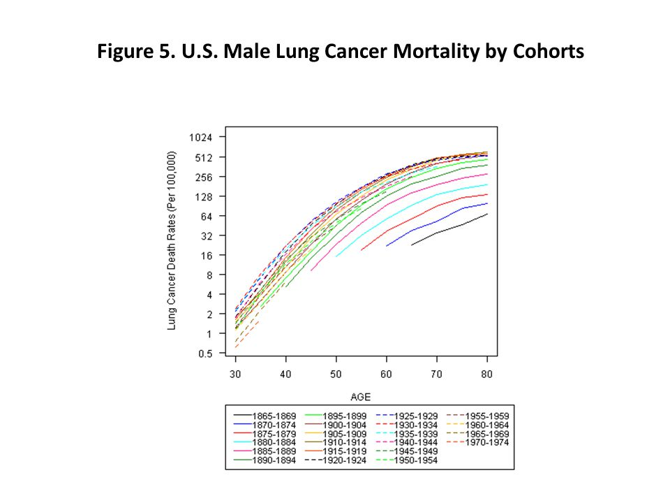Figure 5. U.S. Male Lung Cancer Mortality by Cohorts