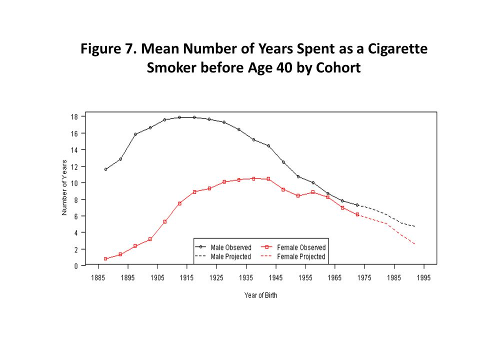 Figure 7. Mean Number of Years Spent as a Cigarette Smoker before Age 40 by Cohort