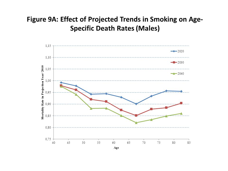 Figure 9A: Effect of Projected Trends in Smoking on Age- Specific Death Rates (Males)