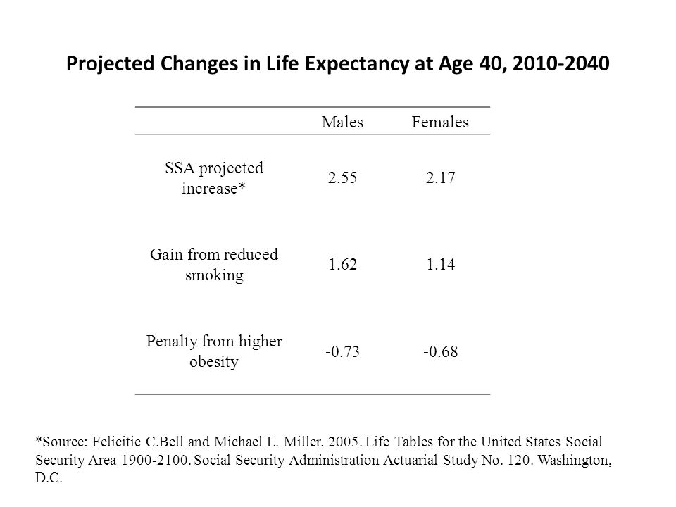 Projected Changes in Life Expectancy at Age 40, 2010-2040 MalesFemales SSA projected increase* 2.552.17 Gain from reduced smoking 1.621.14 Penalty from higher obesity -0.73-0.68 *Source: Felicitie C.Bell and Michael L.