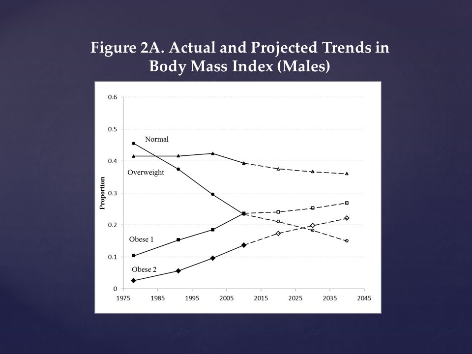 Figure 2A. Actual and Projected Trends in Body Mass Index (Males)