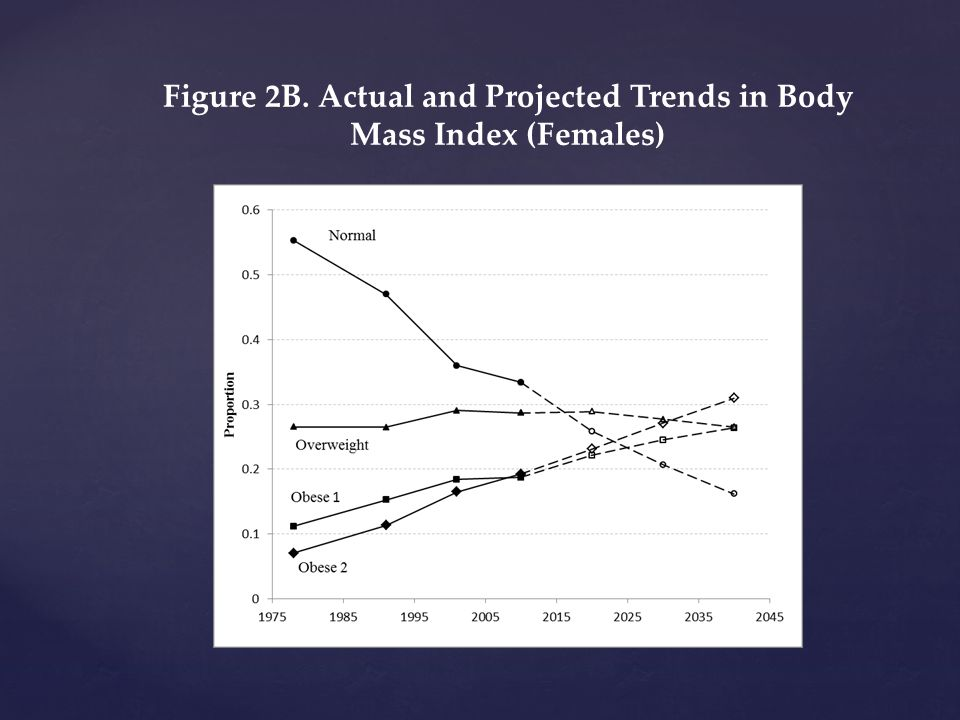 Figure 2B. Actual and Projected Trends in Body Mass Index (Females)