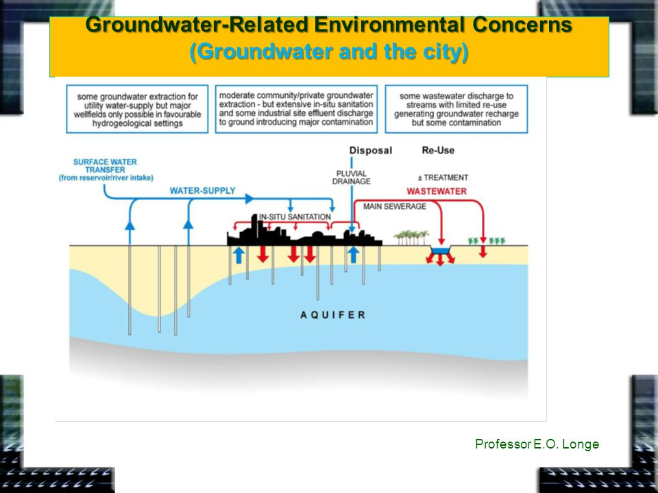Groundwater-Related Environmental Concerns (Groundwater and the city) Professor E.O. Longe