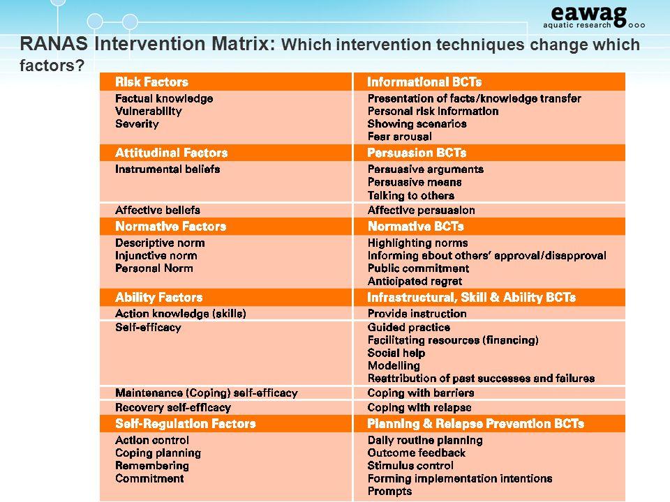 RANAS Intervention Matrix: Which intervention techniques change which factors?