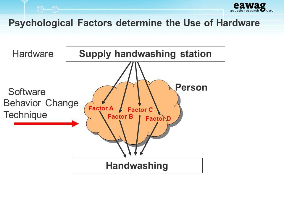 Psychological Factors determine the Use of Hardware Supply handwashing station Handwashing Factor A Factor B Factor C Factor D Person Behavior Change