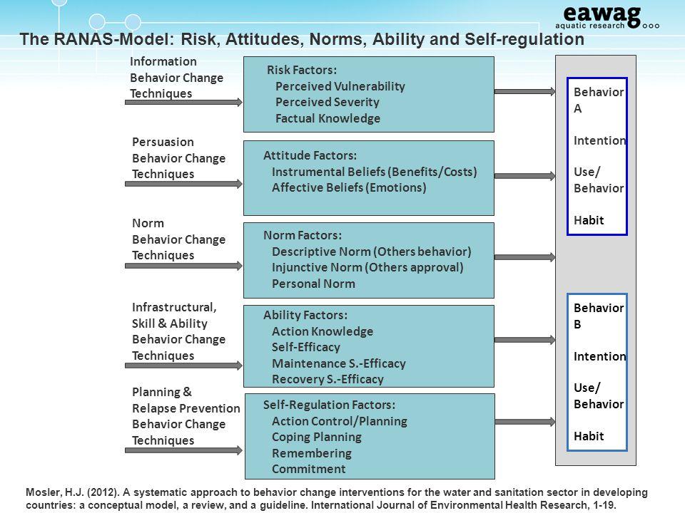 Risk Factors: Perceived Vulnerability Perceived Severity Factual Knowledge Attitude Factors: Instrumental Beliefs (Benefits/Costs) Affective Beliefs (