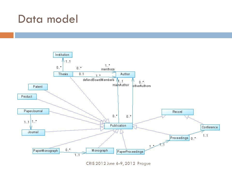 Data model CRIS 2012 June 6-9, 2012 Prague