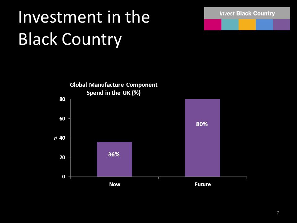 Investment in the Black Country 7 36% 80%