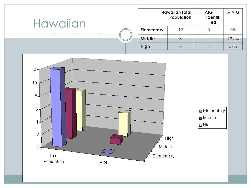 Hawaiian Hawaiian Total Population AIG Identifi ed % AIG Elementary 1200% Middle 8112.5% High 7457%