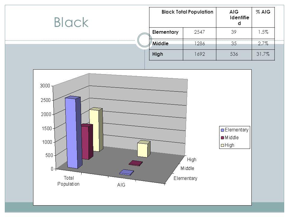 Black Black Total PopulationAIG Identifie d % AIG Elementary 2547391.5% Middle 1286352.7% High 169253631.7%