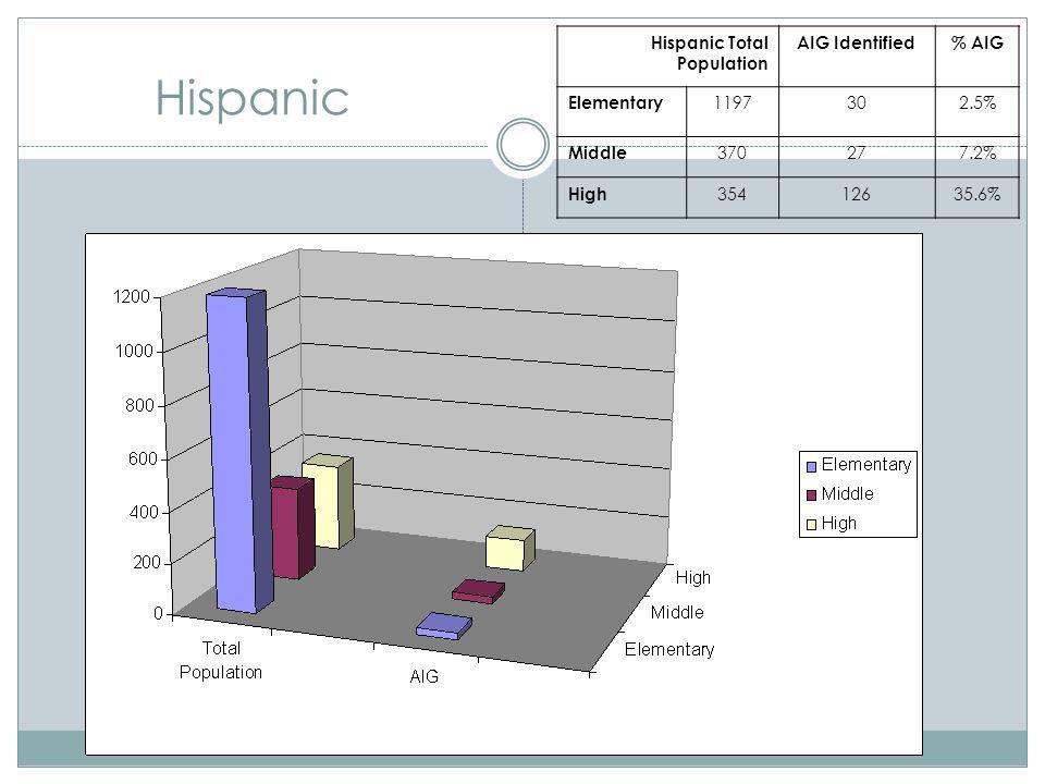 Hispanic Hispanic Total Population AIG Identified% AIG Elementary 1197302.5% Middle 370277.2% High 35412635.6%