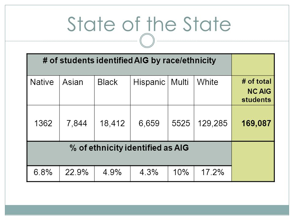 State of the State # of students identified AIG by race/ethnicity NativeAsianBlackHispanicMultiWhite # of total NC AIG students 13627,84418,4126,6595525129,285169,087 % of ethnicity identified as AIG 6.8%22.9%4.9%4.3%10%17.2%