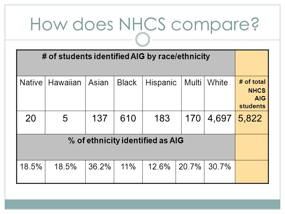 How does NHCS compare.