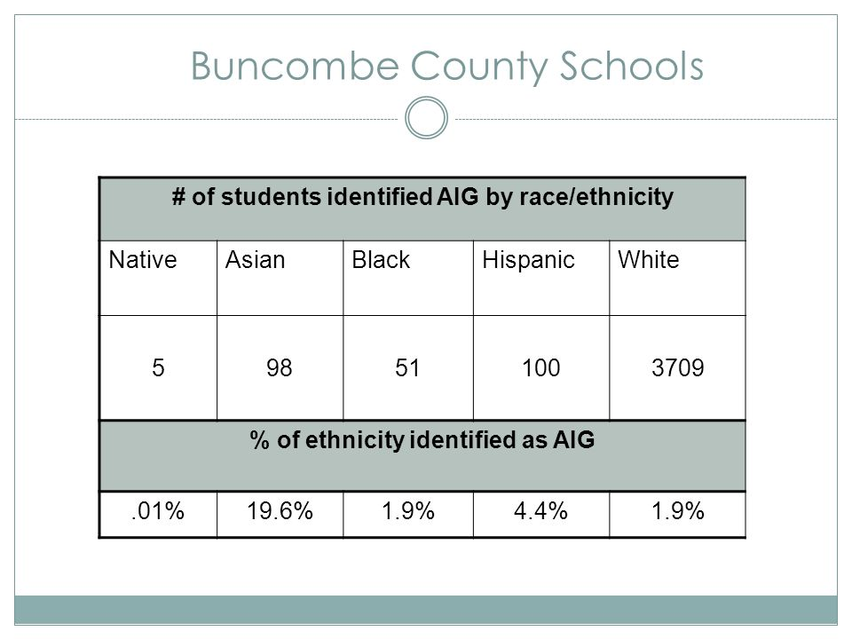 Buncombe County Schools # of students identified AIG by race/ethnicity NativeAsianBlackHispanicWhite 598511003709 % of ethnicity identified as AIG.01%