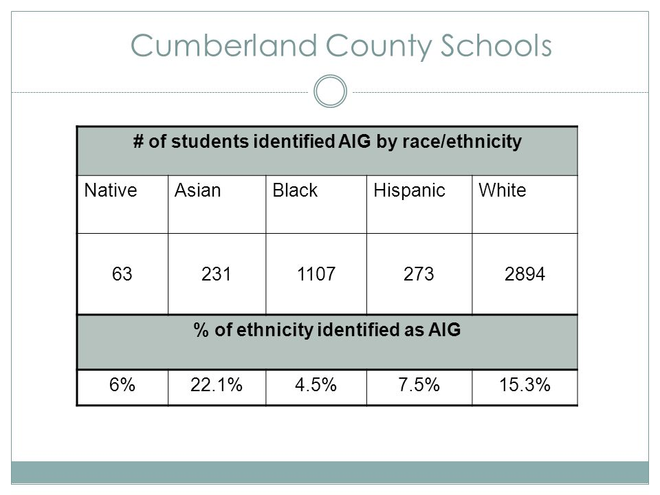 Cumberland County Schools # of students identified AIG by race/ethnicity NativeAsianBlackHispanicWhite 6323111072732894 % of ethnicity identified as A