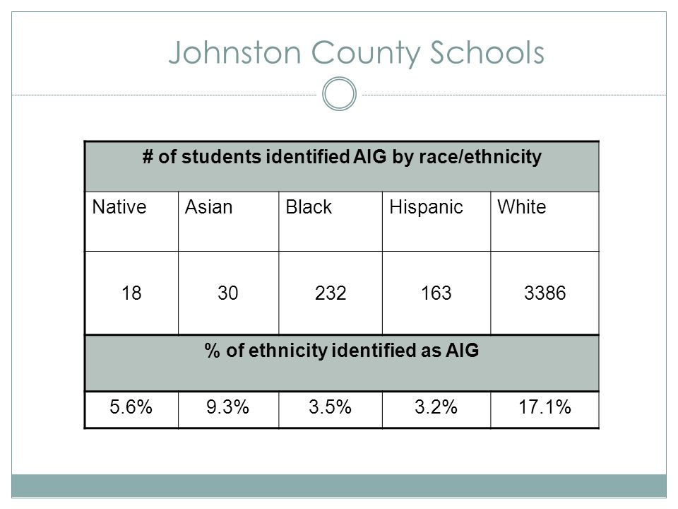 Johnston County Schools # of students identified AIG by race/ethnicity NativeAsianBlackHispanicWhite 18302321633386 % of ethnicity identified as AIG 5.6%9.3%3.5%3.2%17.1%