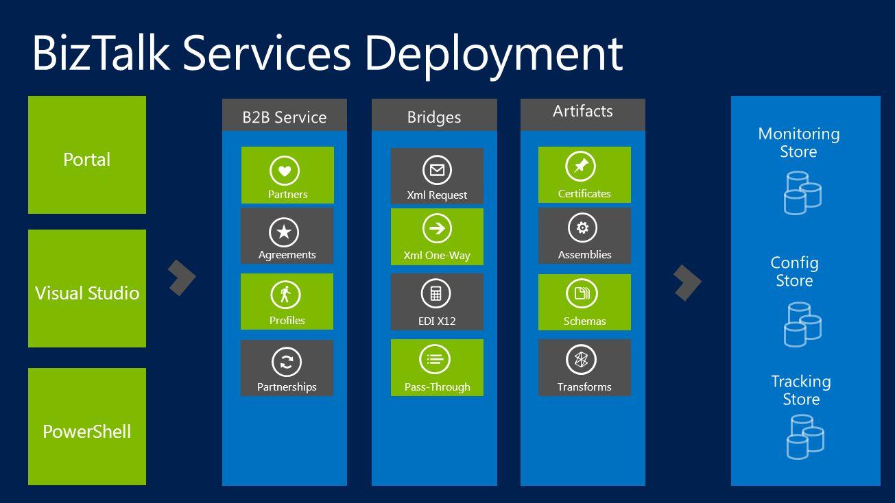 Visual Studio PowerShell Portal Transforms Schemas Assemblies Partnerships Profiles Agreements Partners Certificates Xml One-Way EDI X12 Pass-Through Xml Request