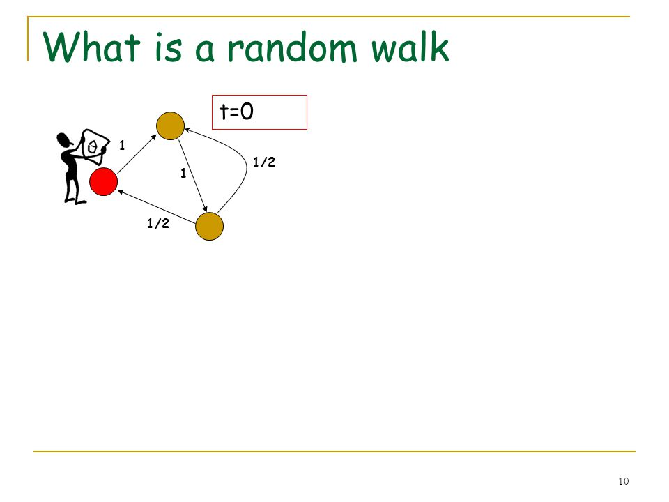 10 What is a random walk 1 1/2 1 t=0