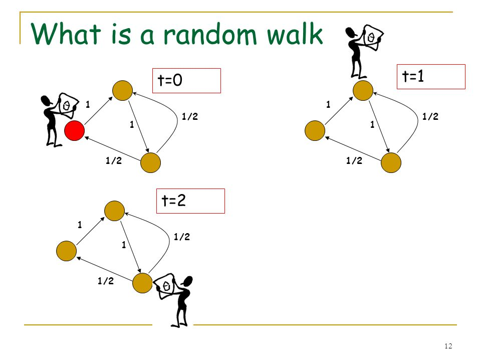 12 What is a random walk 1 1/2 1 1 1 t=0 t=1 1 1/2 1 t=2