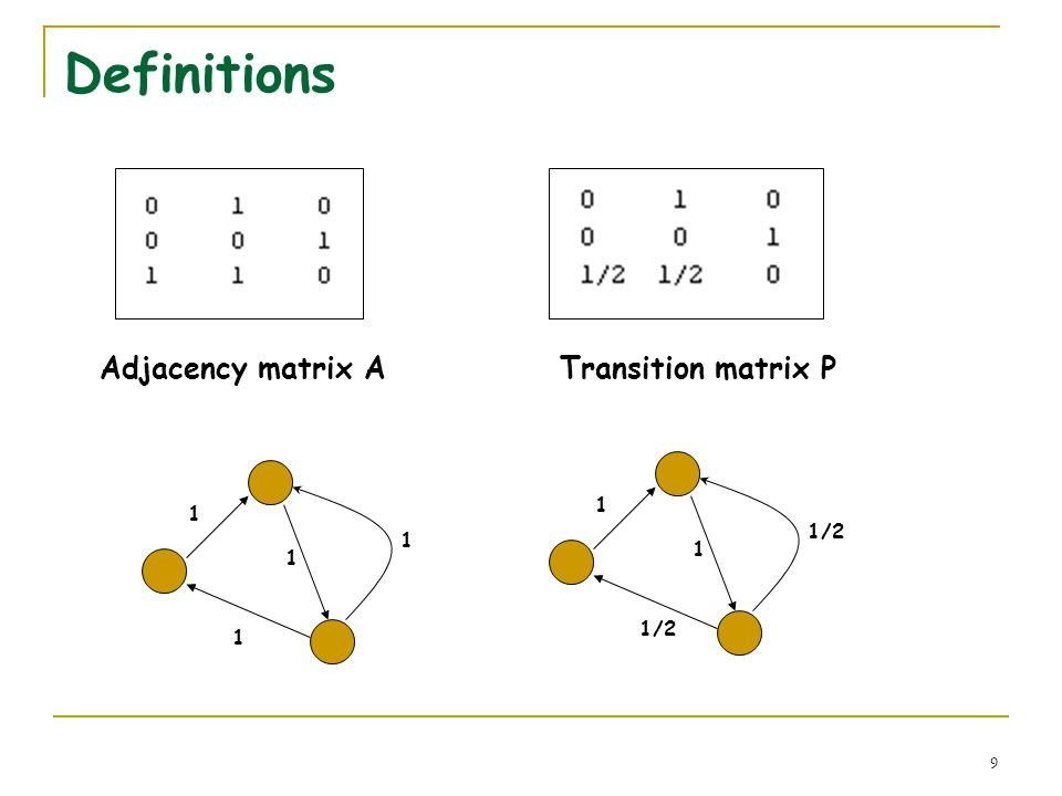 9 Definitions Adjacency matrix ATransition matrix P 1 1 1 1 1 1/2 1