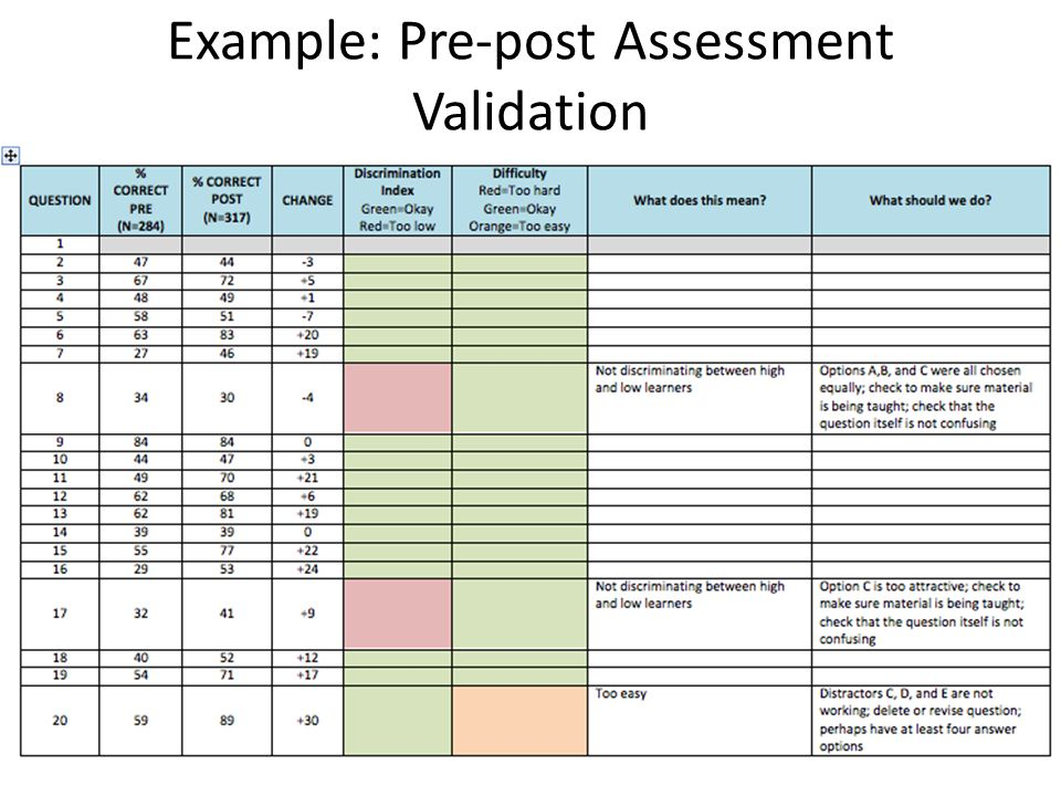 Example: Pre-post Assessment Validation