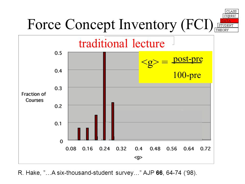 Force Concept Inventory (FCI) R. Hake, …A six-thousand-student survey… AJP 66, 64-74 (98).