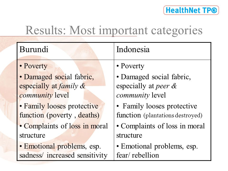 Results: Most important categories BurundiIndonesia Poverty Damaged social fabric, especially at family & community level Family looses protective function (poverty, deaths) Complaints of loss in moral structure Emotional problems, esp.