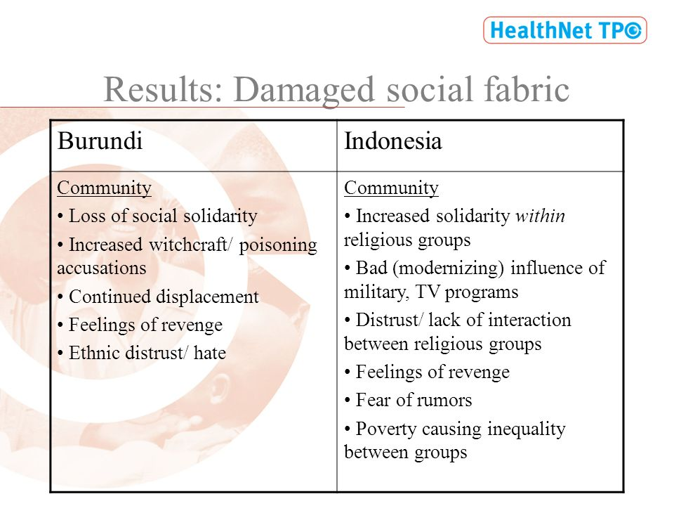 Results: Damaged social fabric BurundiIndonesia Community Loss of social solidarity Increased witchcraft/ poisoning accusations Continued displacement Feelings of revenge Ethnic distrust/ hate Community Increased solidarity within religious groups Bad (modernizing) influence of military, TV programs Distrust/ lack of interaction between religious groups Feelings of revenge Fear of rumors Poverty causing inequality between groups