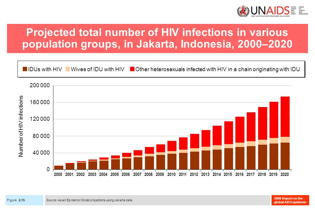 Figure 2008 Report on the global AIDS epidemic