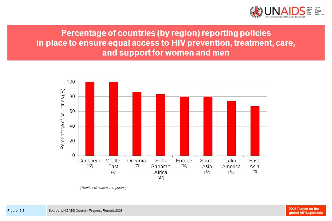 Figure 2008 Report on the global AIDS epidemic Percentage of countries (by region) reporting policies in place to ensure equal access to HIV prevention, treatment, care, and support for women and men 3.3 Caribbean (12) East Asia (3) Europe (30) Latin America (19) Middle East (4) Oceania (7) South Asia (13) Sub- Saharan Africa (41) 0 20 40 60 80 100 Percentage of countries (%) Source: UNGASS Country Progress Reports 2008.