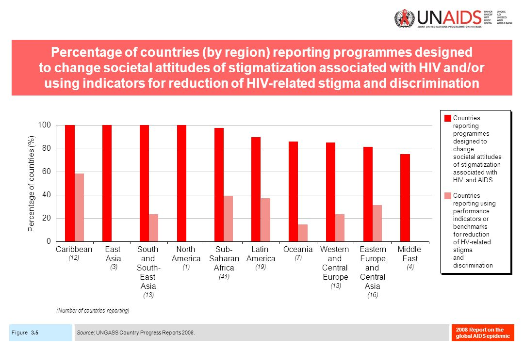 Figure 2008 Report on the global AIDS epidemic Percentage of countries (by region) reporting programmes designed to change societal attitudes of stigmatization associated with HIV and/or using indicators for reduction of HIV-related stigma and discrimination 3.5 Caribbean (12) East Asia (3) Eastern Europe and Central Asia (16) Latin America (19) Middle East (4) North America (1) Oceania (7) South and South- East Asia (13) Sub- Saharan Africa (41) Western and Central Europe (13) 0 20 40 60 80 100 Percentage of countries (%) Countries reporting programmes designed to change societal attitudes of stigmatization associated with HIV and AIDS Countries reporting using performance indicators or benchmarks for reduction of HV-related stigma and discrimination Source: UNGASS Country Progress Reports 2008.