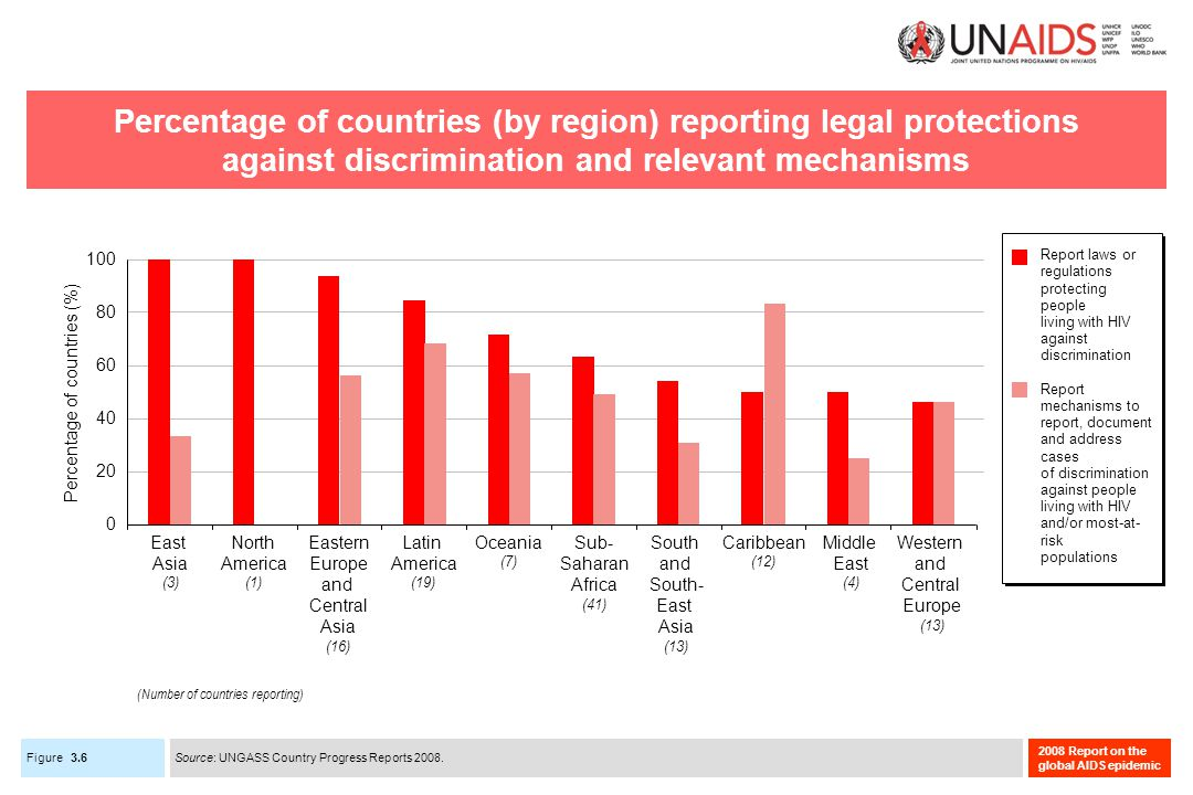 Figure 2008 Report on the global AIDS epidemic Percentage of countries (by region) reporting legal protections against discrimination and relevant mechanisms 3.6 Caribbean (12) East Asia (3) Eastern Europe and Central Asia (16) Latin America (19) Middle East (4) North America (1) Oceania (7) South and South- East Asia (13) Sub- Saharan Africa (41) Western and Central Europe (13) 0 20 40 60 80 100 Percentage of countries (%) Report laws or regulations protecting people living with HIV against discrimination Report mechanisms to report, document and address cases of discrimination against people living with HIV and/or most-at- risk populations Source: UNGASS Country Progress Reports 2008.