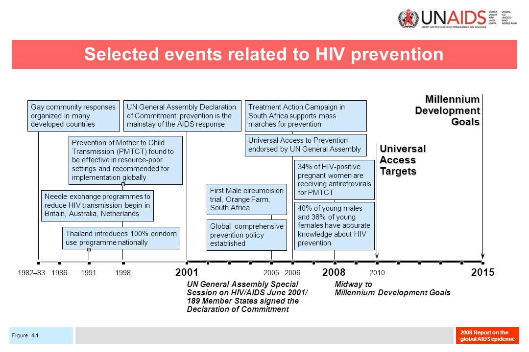 Figure 2008 Report on the global AIDS epidemic Selected events related to HIV prevention 2005200620101998 UN General Assembly Declaration of Commitment: prevention is the mainstay of the AIDS response Prevention of Mother to Child Transmission (PMTCT) found to be effective in resource-poor settings and recommended for implementation globally First Male circumcision trial, Orange Farm, South Africa Global comprehensive prevention policy established Treatment Action Campaign in South Africa supports mass marches for prevention Universal Access to Prevention endorsed by UN General Assembly 1982–8319861991 Gay community responses organized in many developed countries 34% of HIV-positive pregnant women are receiving antiretrovirals for PMTCT 40% of young males and 36% of young females have accurate knowledge about HIV prevention UniversalAccessTargets MillenniumDevelopmentGoals Midway to Millennium Development Goals UN General Assembly Special Session on HIV/AIDS June 2001/ 189 Member States signed the Declaration of Commitment 200120082015 Needle exchange programmes to reduce HIV transmission begin in Britain, Australia, Netherlands Thailand introduces 100% condom use programme nationally 4.1