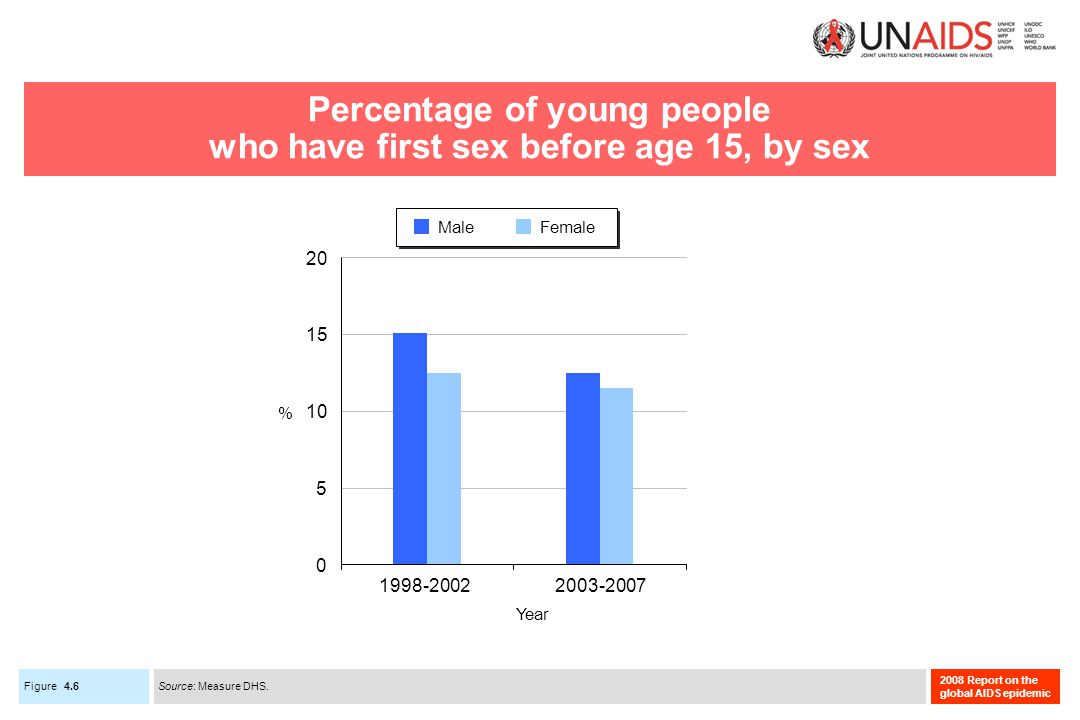 Figure 2008 Report on the global AIDS epidemic Percentage of young people who have first sex before age 15, by sex 4.6 5 10 15 20 0 1998-20022003-2007 Year % MaleFemale Source: Measure DHS.