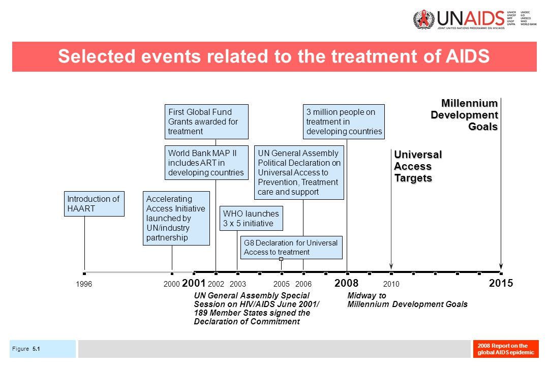 Figure 2008 Report on the global AIDS epidemic Selected events related to the treatment of AIDS 2000200520062010 Accelerating Access Initiative launched by UN/industry partnership 3 million people on treatment in developing countries UN General Assembly Political Declaration on Universal Access to Prevention, Treatment care and support 1996 Introduction of HAART World Bank MAP II includes ART in developing countries G8 Declaration for Universal Access to treatment First Global Fund Grants awarded for treatment 20032002 WHO launches 3 x 5 initiative UniversalAccessTargets MillenniumDevelopmentGoals Midway to Millennium Development Goals UN General Assembly Special Session on HIV/AIDS June 2001/ 189 Member States signed the Declaration of Commitment 200120082015 5.1