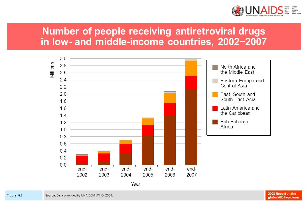 Figure 2008 Report on the global AIDS epidemic Number of people receiving antiretroviral drugs in low- and middle-income countries, 20022007 Source: Data provided by UNAIDS & WHO, 2008.