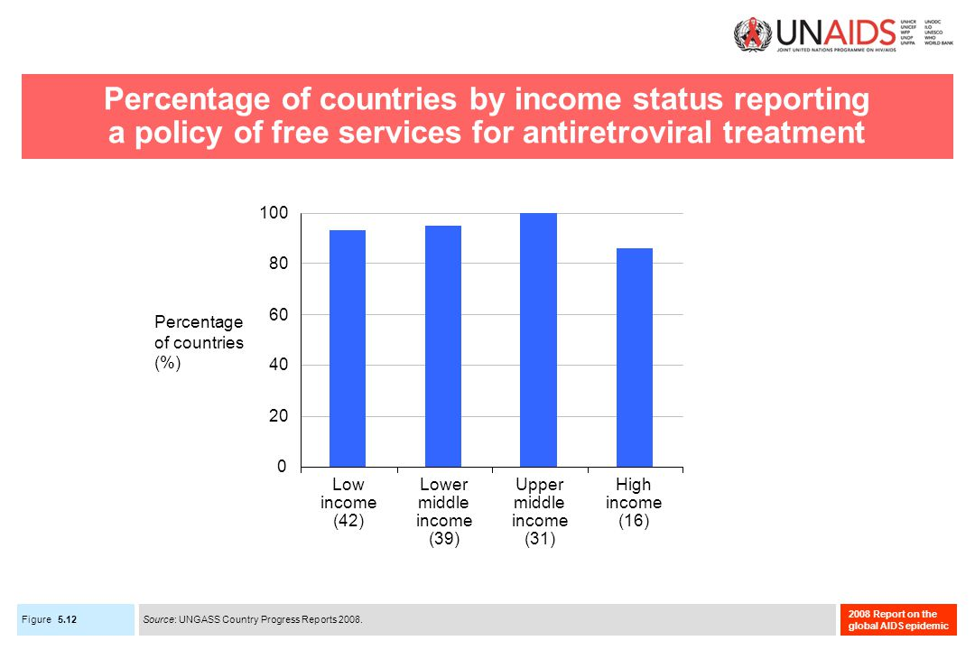 Figure 2008 Report on the global AIDS epidemic Percentage of countries by income status reporting a policy of free services for antiretroviral treatment 5.12 Source: UNGASS Country Progress Reports 2008.